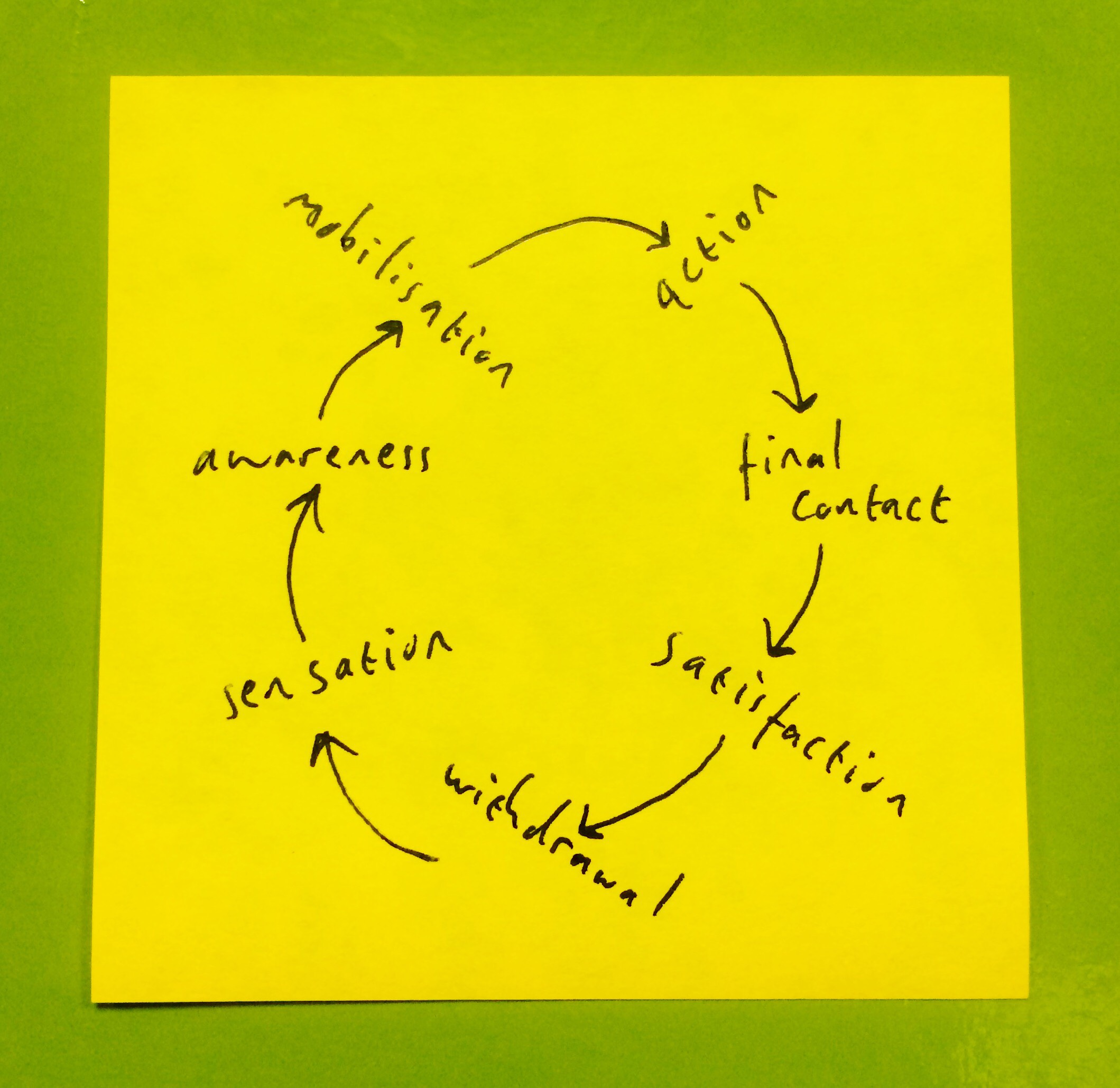 the gestalt cycle of figure formation and destruction